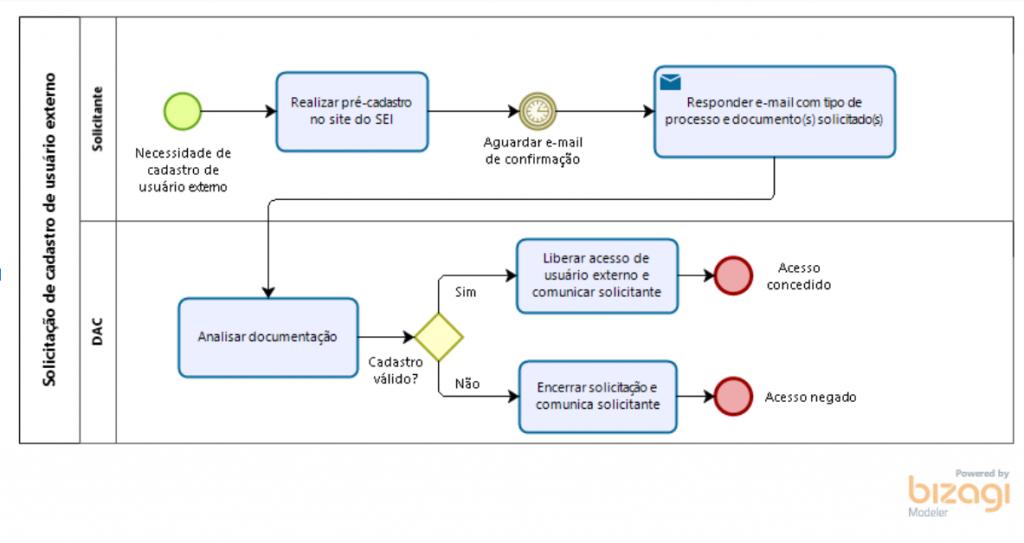 Fluxograma para Solicitação de cadastro de usuário externo  Bloco Solicitante: Necessidade de cadastro de usuário externo, seguido por realizar pré-cadastro no site do SEI, seguido por aguardar e-mail de confirmação, seguido por responder e-mail com tipo de processo e documento(s) solicitado(s)  Bloco DAC: Analisar documentação, seguido pela pergunta